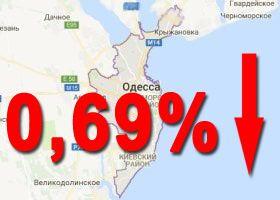 на 0,69%