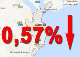 на 0,57 %