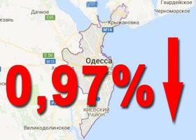 на 0,97%