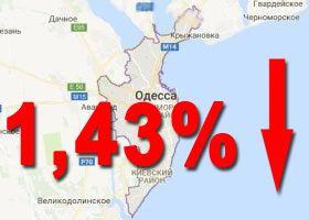 снизились на 1,43%