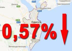 снизились 0,57%