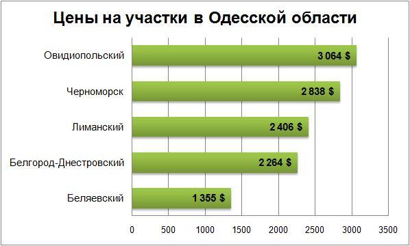 цены на участки в Одесской области ноябрь 2017