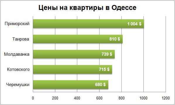 цены на квартиры в Одессе ноябрь 2017