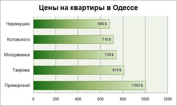 цены на квартиры в Одессе январь 2018