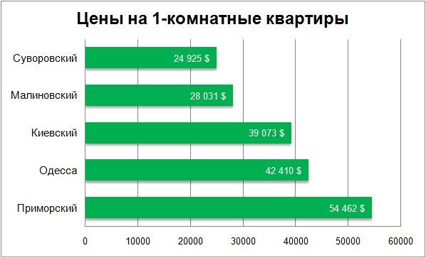 Цены на 1-комнатные квартиры в Одессе декабрь 2017