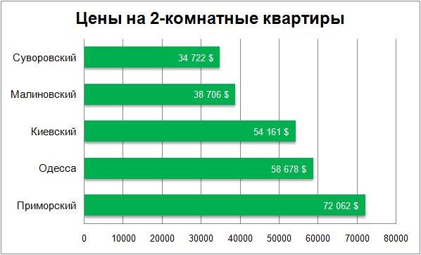 Цены на 2-комнатные квартиры в Одессе декабрь 2017