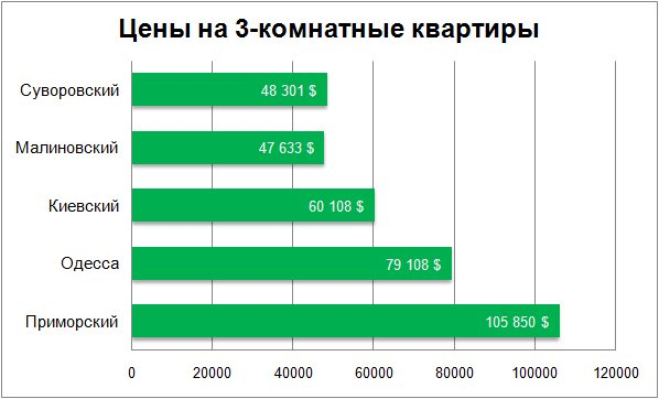 Цены на 3-комнатные квартиры в Одессе декабрь 2017