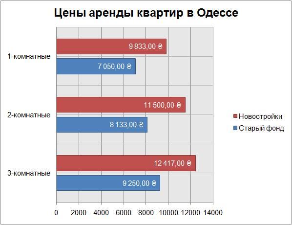 цены аренды квартир в Одессе май 2018