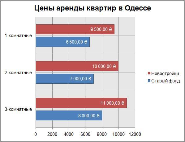 цены аренды квартир в Одессе март 2018