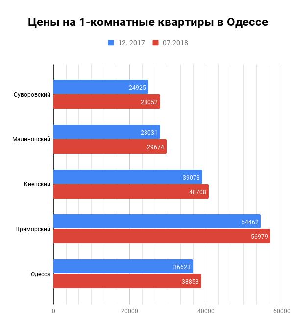 Цены на 1-комнатные квартиры в Одессе июль 2018