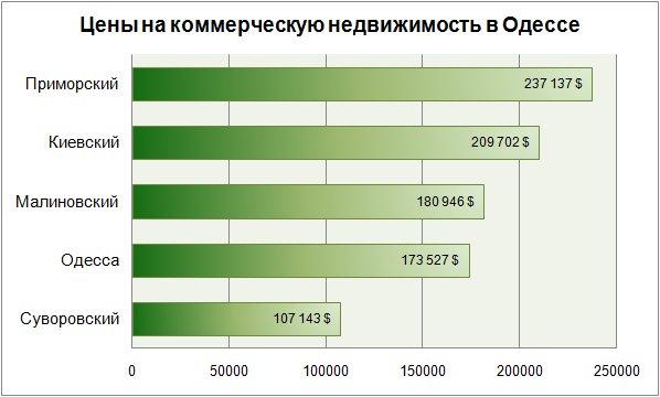 Цены на коммерческую недвижимость в Одессе январь 2018