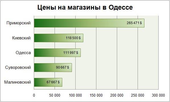 Цены на магазины в Одессе январь 2018