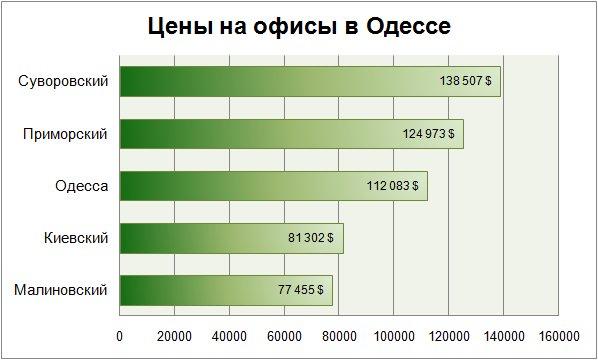 Цены на офисы в Одессе январь 2018