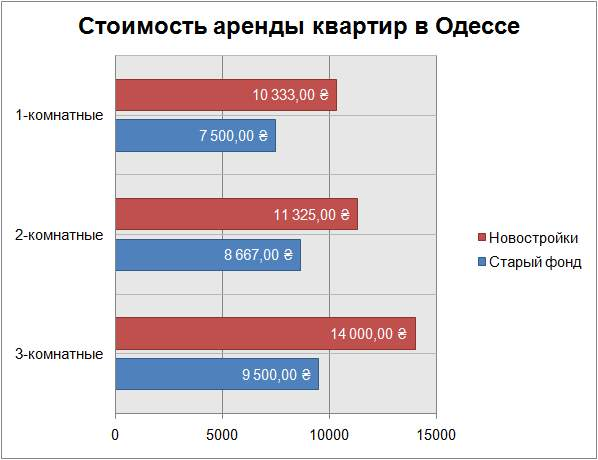 стоимость аренды квартир в Одессе июль 2018