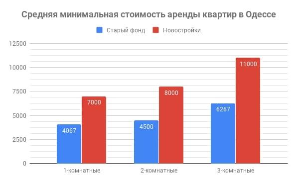 стоимость аренды квартир в Одессе март 2019