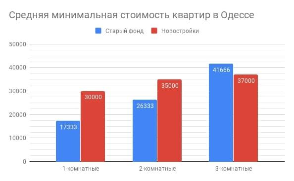 минимальная цена квартир в Одессе март 2019